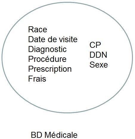 Base de données médicale