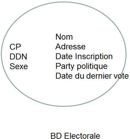 Base de données électorale