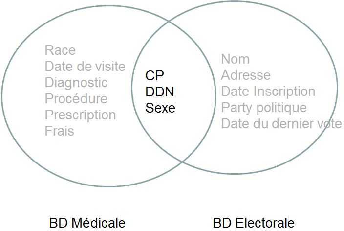 Bases de données médicale & électorale