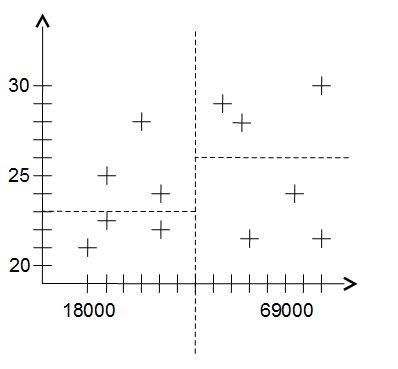 Algorithme de Mondrian : cas pratique