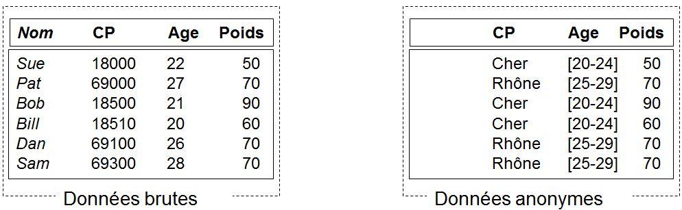 Tableaux données brutes & données sensibles