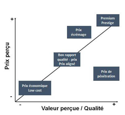 Matrice de positionnement des prix