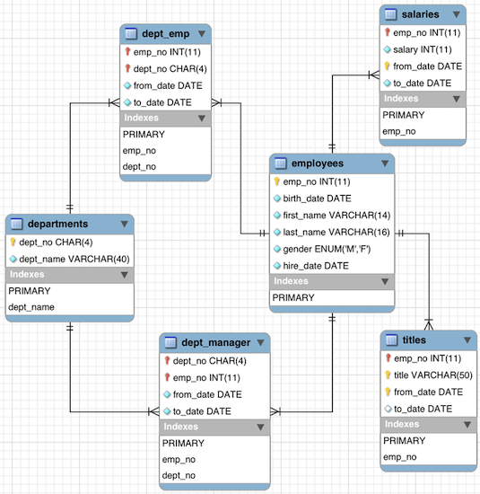 Employees database scheme