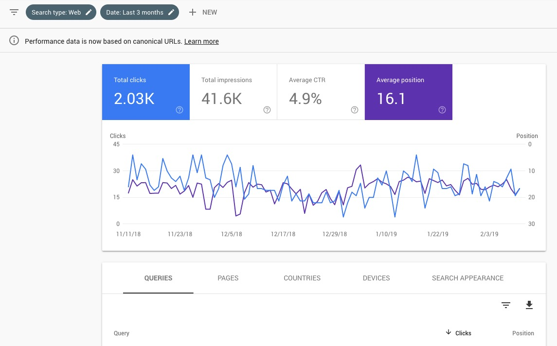Clicks and Positions over last 3 months - Google Search Console