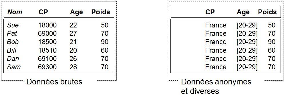 Tableaux données brutes & données anonymes et diverses