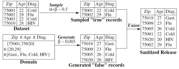 Exemple d'algorithme de l'α, β