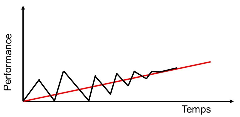 L'amélioration continue pour améliorer la performance pas-à-pas.