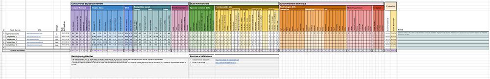 Grille d'analyse présentant plusieurs critères qui seront détaillés dans les chapitres suivants.