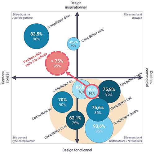 Cartographie de synthèse d'un benchmark présentant les positions relatives des supports étudiés les uns par rapport aux autres.