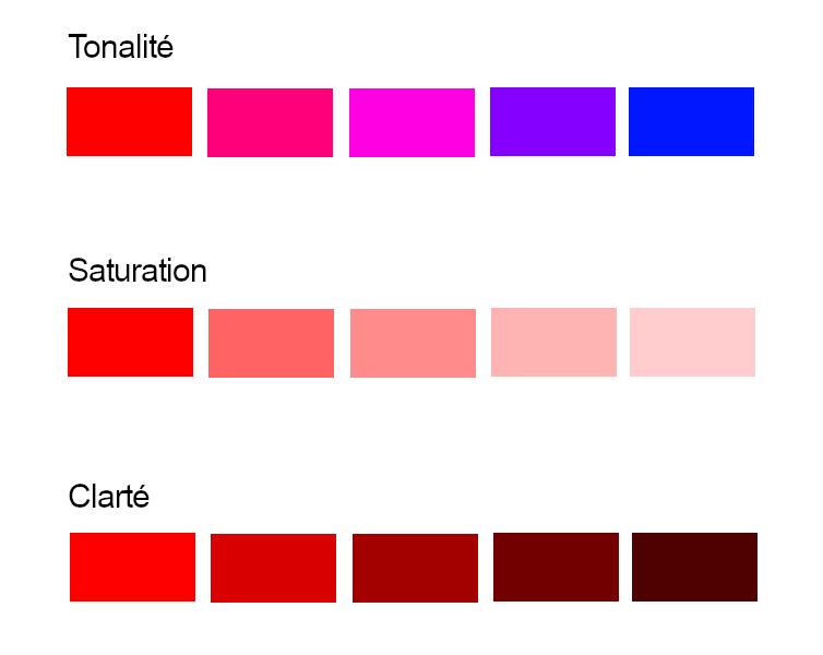 Les 3 facteurs des couleurs