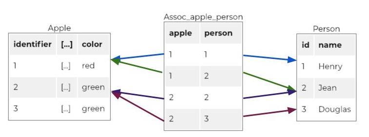Association Table