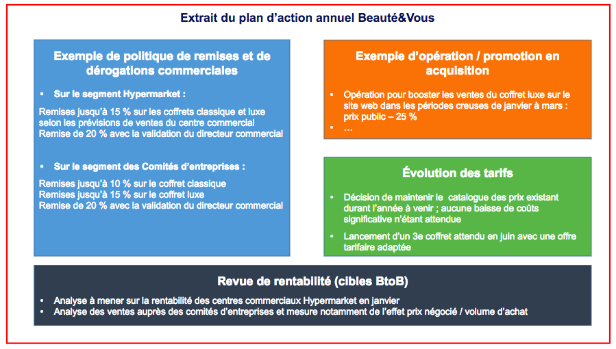 Extrait plan d'action pricing Beauté&Vous