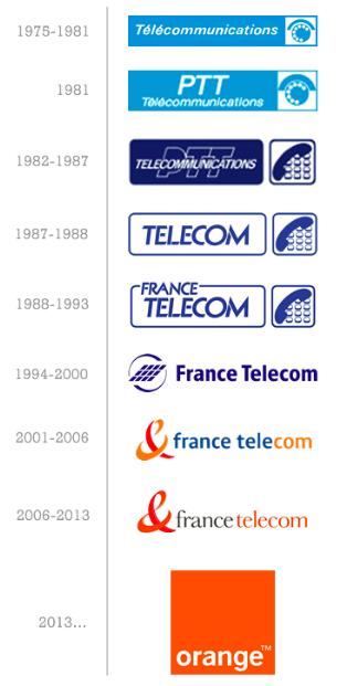 Évolution des logos de France Télécom (Source : Wikipedia)