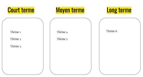 Exemple d'une roadmap court / moyen / long terme