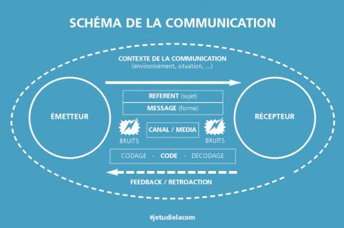 Schéma de la communication où l'on voit l'émetteur qui communique à un récepteur. Et ce même récepteur renvoi un feedback (le message qu'il a compris) à l'émetteur. Mais ce message peut-être incorrecte à cause du bruit présent lors de l'émiss