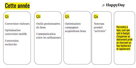 Titre du slide : Cette année Rectangle 1 : Q1 Conversion visiteurs Optimisation conversion mobile  Conversion recherche  Rectangle 2 : Q2 Outils gestionnaires de lieux Communication entre les utilisateurs  Rectangle 3 : Q3 Optimisation campagnes acquisit