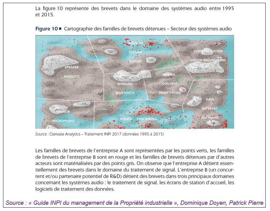 Source : «Guide INPI du management de la Propriété industrielle»