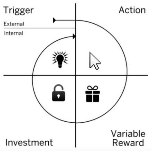 Schéma découpé en quatre parties : trigger, action, reward, investment