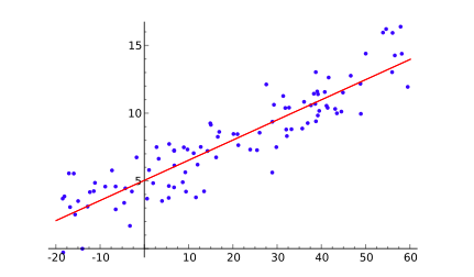 Two-dimensional Graph with Horizontal and Vertical Axis (source: Wikipedia)