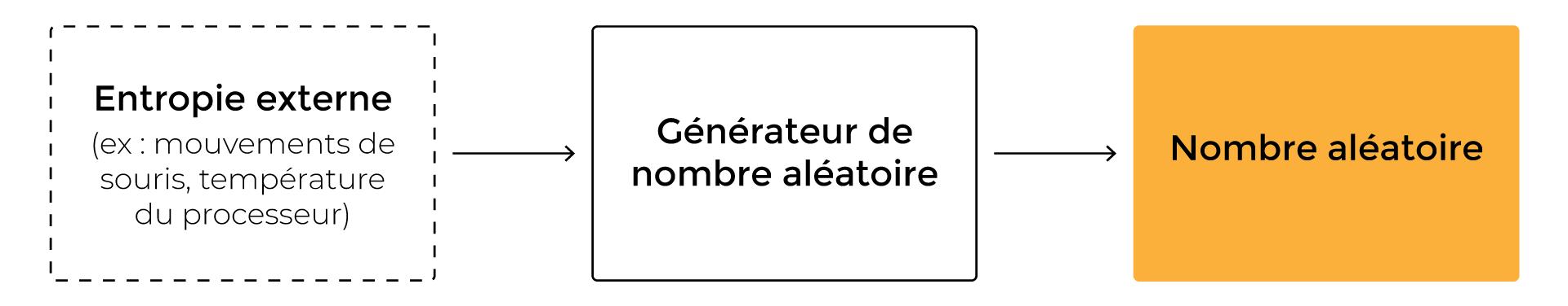 La représentation simplifiée du fonctionnement d'un GNA