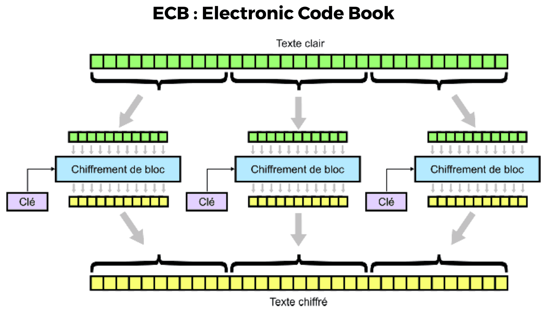 Mode de chiffrement ECB