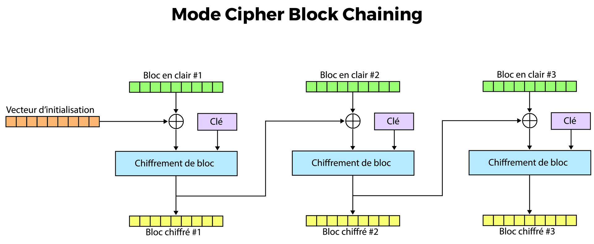 Le chiffrement en mode CBC
