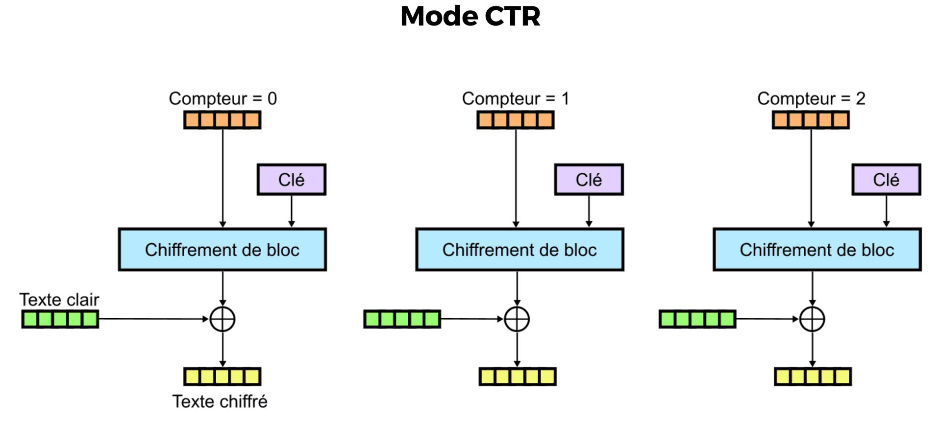 Le chiffrement en mode CTR