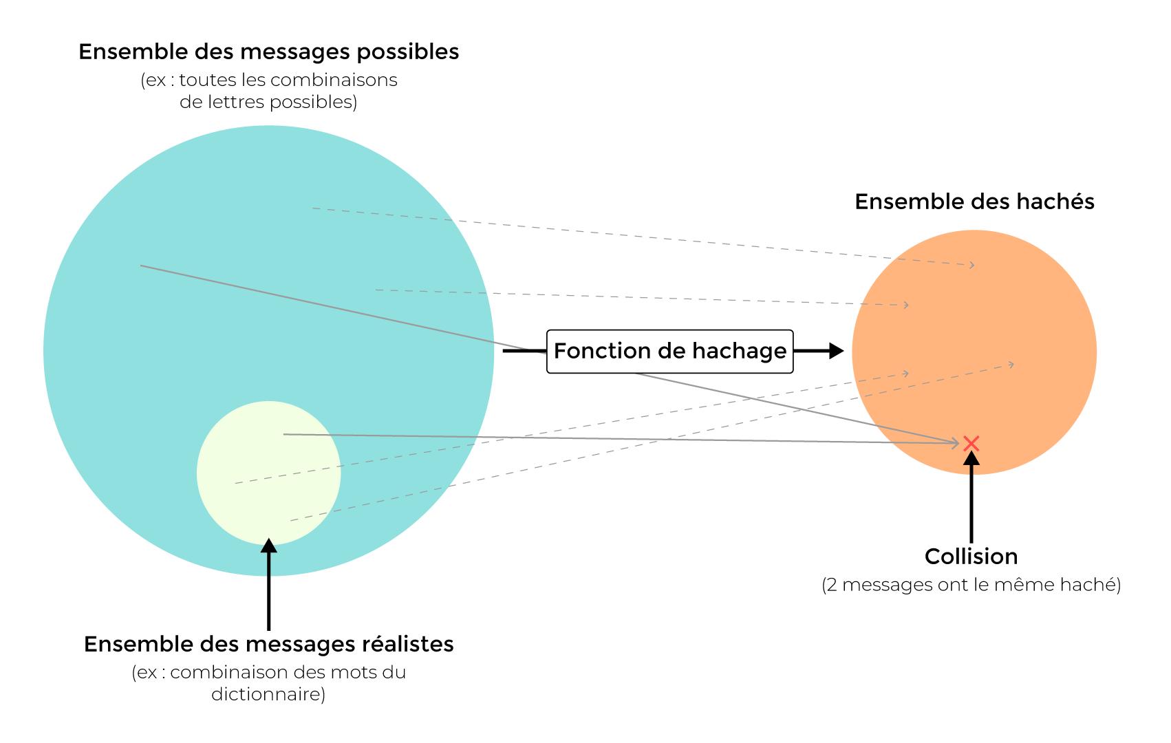 Schéma de collision