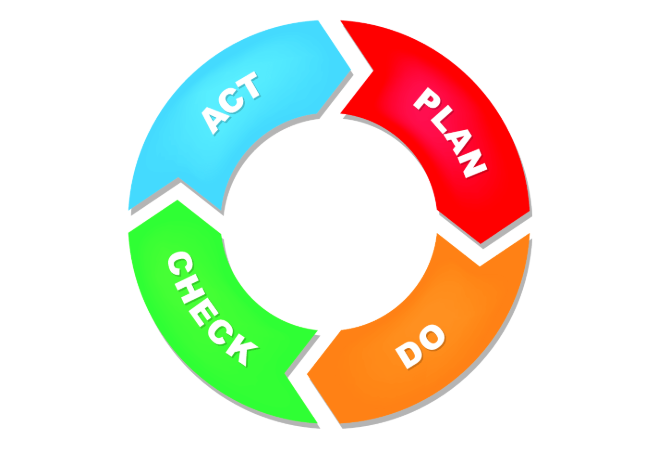 La méthode PDCA : Plan Do Check Act