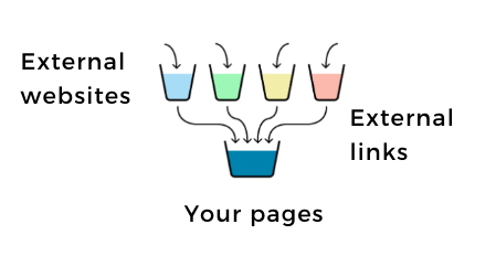 """Your website fills like a bucket as authority """"trickles down"""" from other websites to it."""