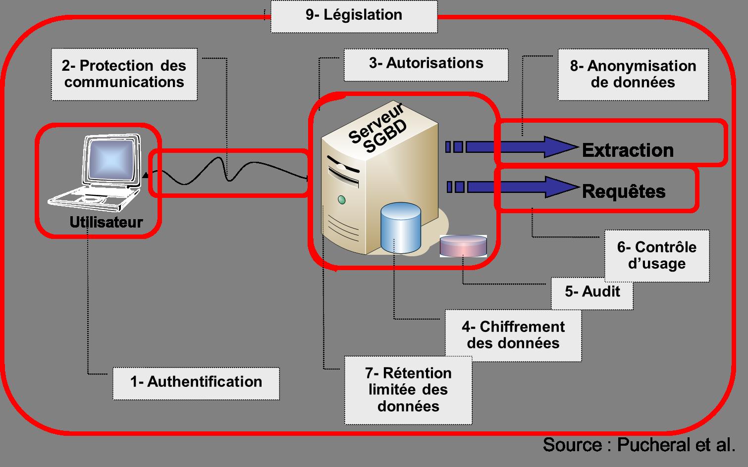 Authentification. Protection des communications. Autorisations. Chiffrement des données. Audit. Contrôle d'usage. Rétention limitée des données. Anonymisation des données. Législation.
