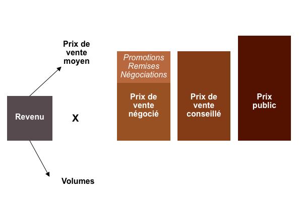 Le calcul du revenu à partir des différents types de prix et le volume