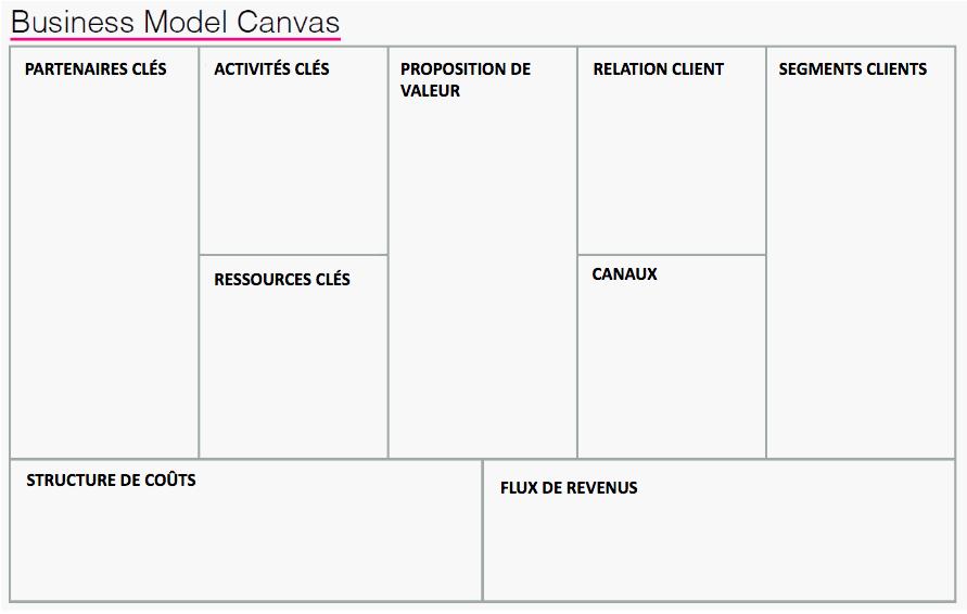 Les 9 blocs qui composent le CANVAS