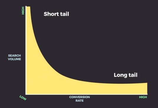 Graph demonstrating that Short tail keywords have high traffic, but low conversion rates, and  Long Tail have low traffic but high conversion rates.