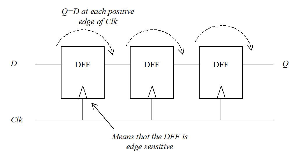 Mise en série de bascules DFF