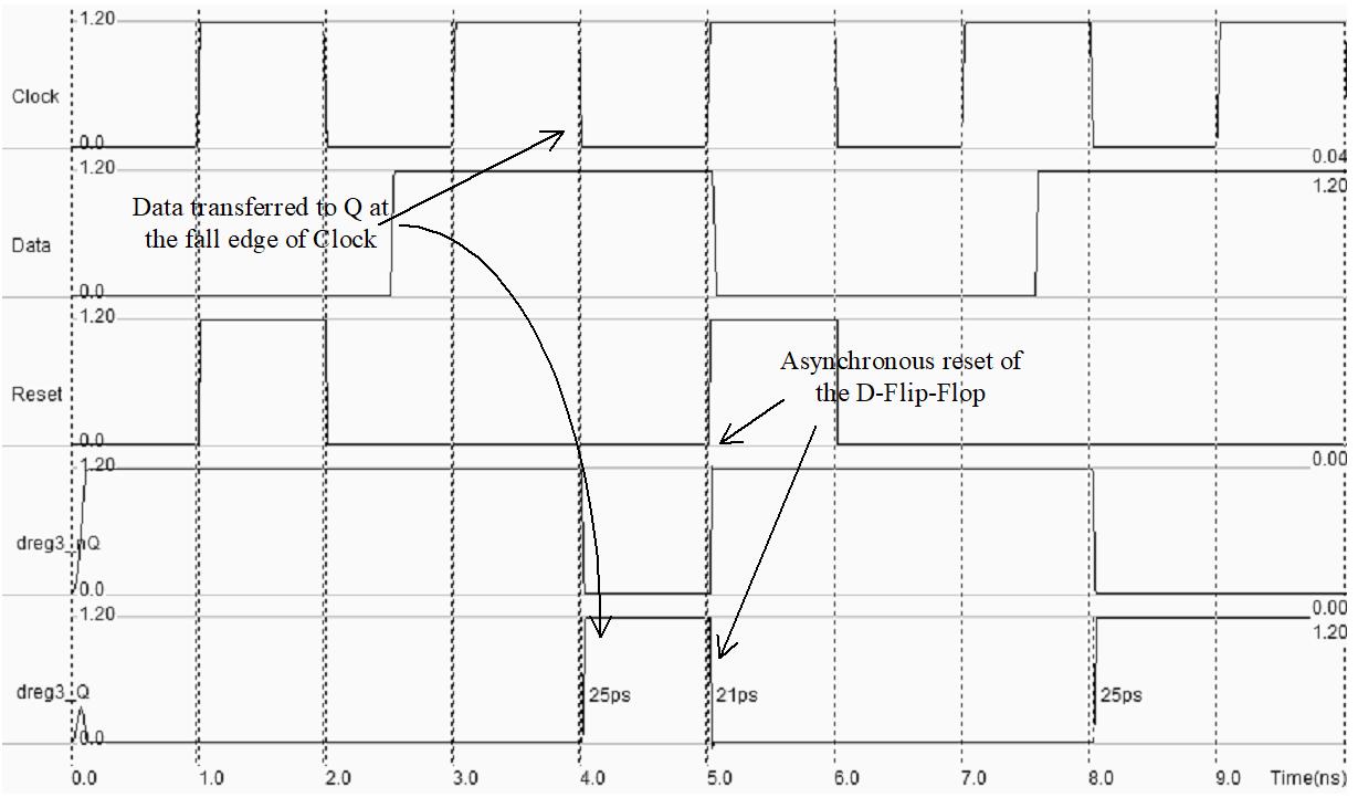 Simulation de la bascule D sensible sur front