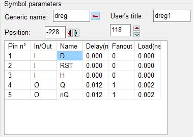 Paramètres des entrées/sorties de la bascule DFF