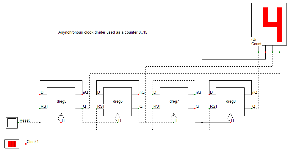 Compteur 0..15 basé sur 4 diviseurs d'horloge