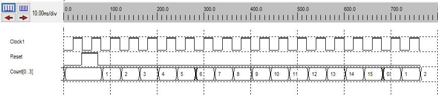 Valeurs successives du compteur 0..15