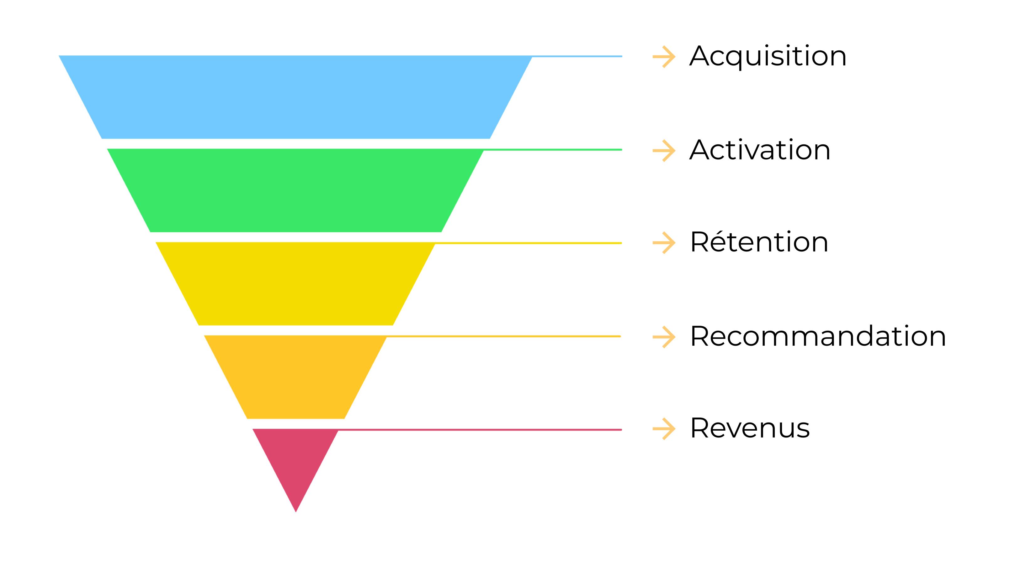 Les grandes étapes du funnel AARRR  rappelées dans un Funnel. Acquisition, Activation, Revenus , Rétention, Recommandation.