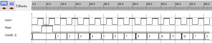 Simulation d'un compteur 0..11