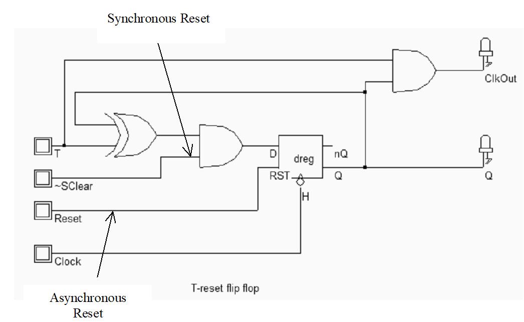 Bascule T avec Reset synchrone