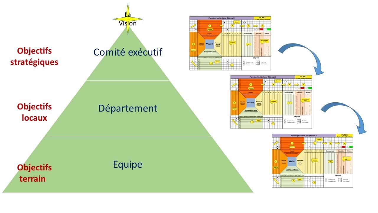 Une matrice pour aider au déploiement en cascade