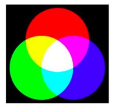 Assemblage des trois couleurs Rouge Vert et Bleu formant au centre du blanc.