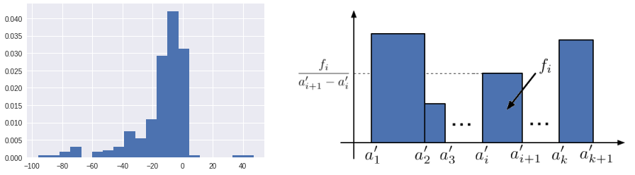 Histogram: width corresponds to the size of the bin