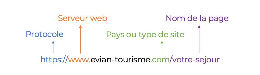 Les différentes parties de l'URL