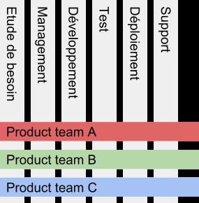 Exemple d'équipes produit