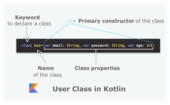 Make your first classes - Learn Kotlin - OpenClassrooms