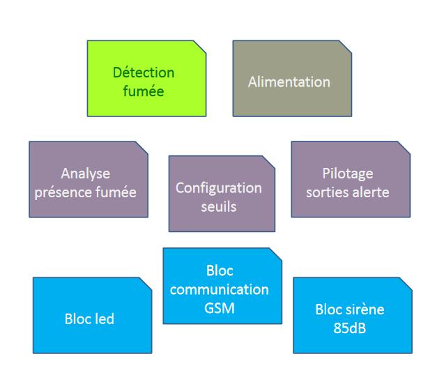 Détection fumée. Alimentation. Analyse présence fumée. Configuration seuils. Pilotage sorties alerte. Bloc led. Bloc communication GSM. Bloc sirène 85dB.