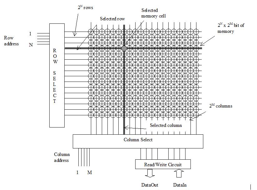 Figure 2 : Organisation de la mémoire en matrice de points élémentaires